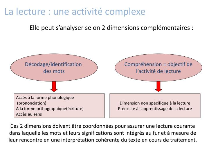 Elle peut s'analyser selon 2 dimensions complémentaires :