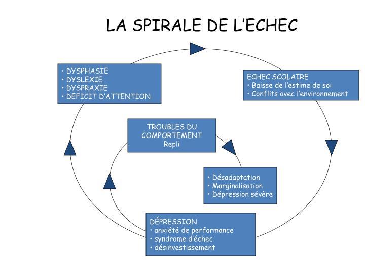 LA SPIRALE DE L'ECHEC
