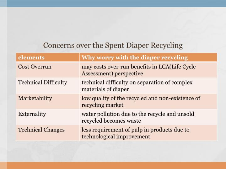 Concerns over the Spent Diaper Recycling