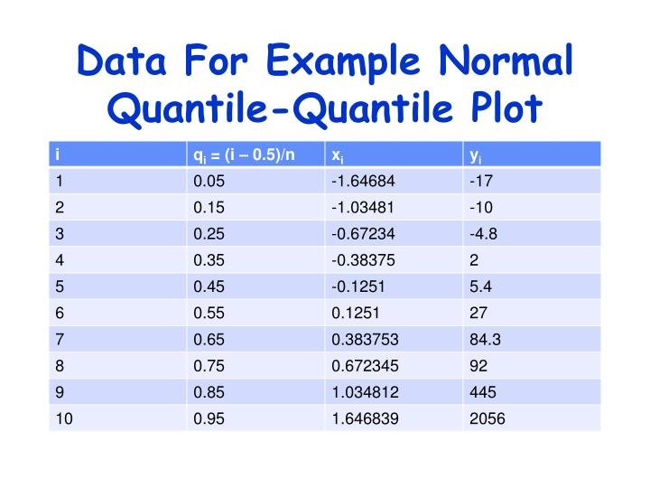 Data For Example Normal Quantile-Quantile Plot