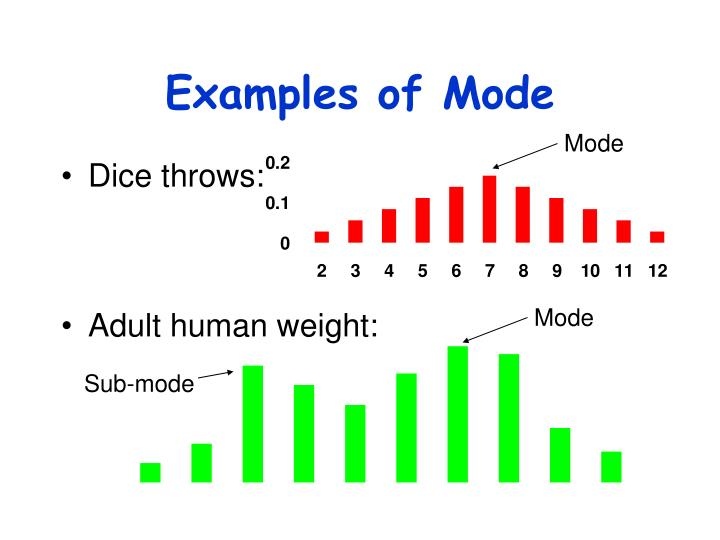 Examples of Mode
