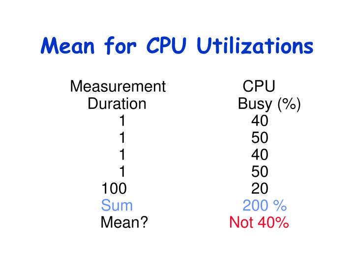 Mean for CPU Utilizations