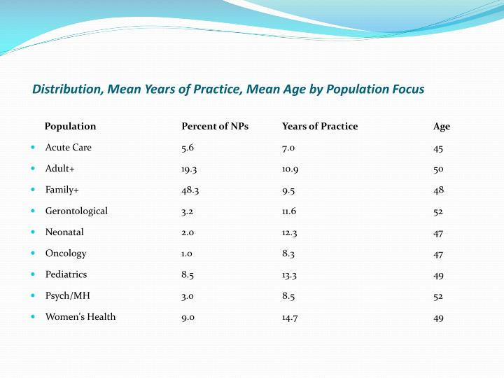Distribution, Mean Years of Practice, Mean Age by Population Focus