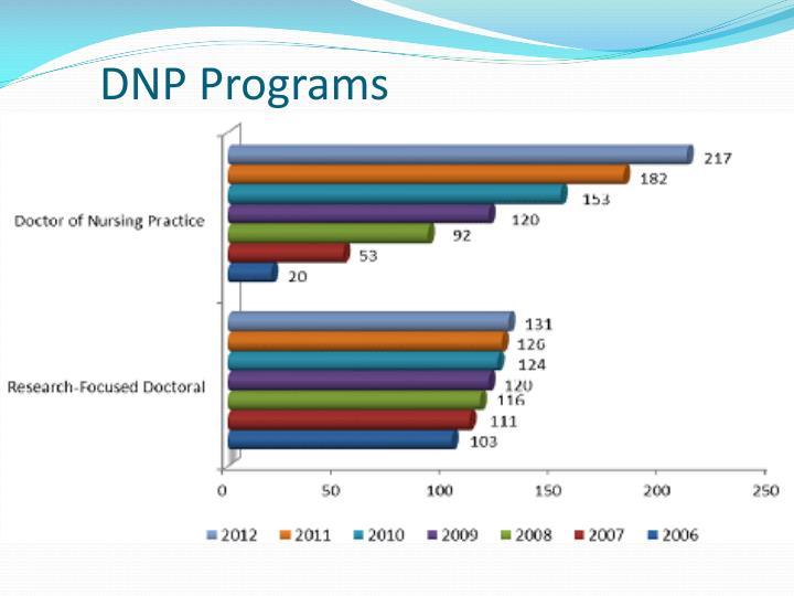 DNP Programs