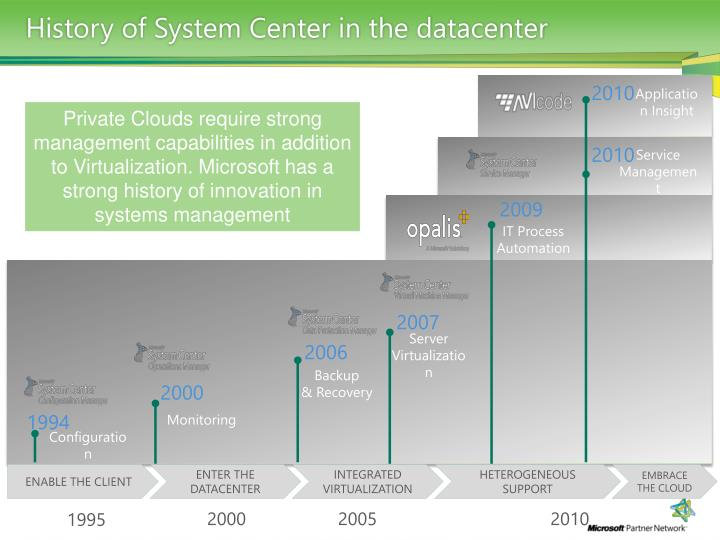 History of System Center in the datacenter