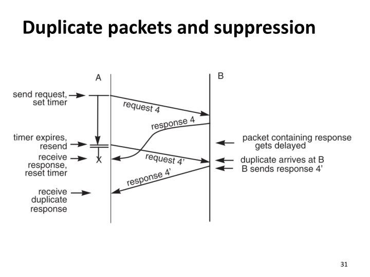 Duplicate packets and suppression