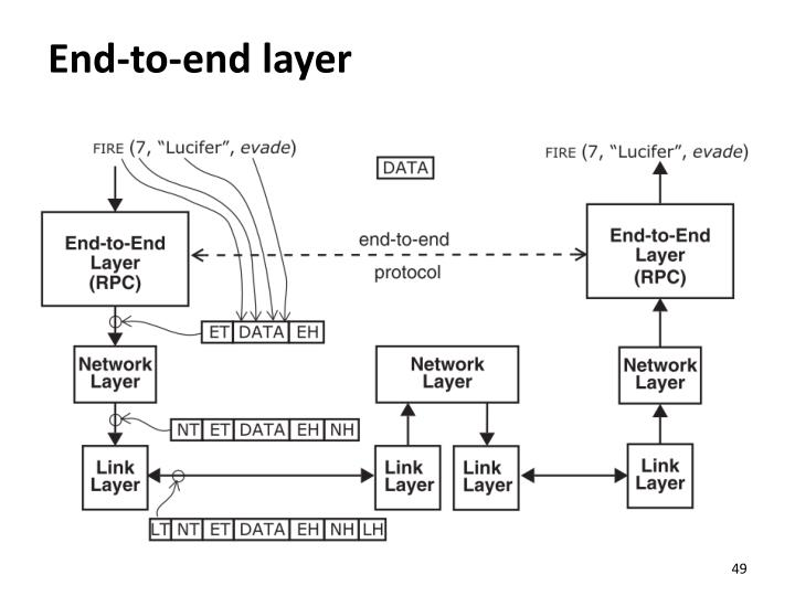 End-to-end layer