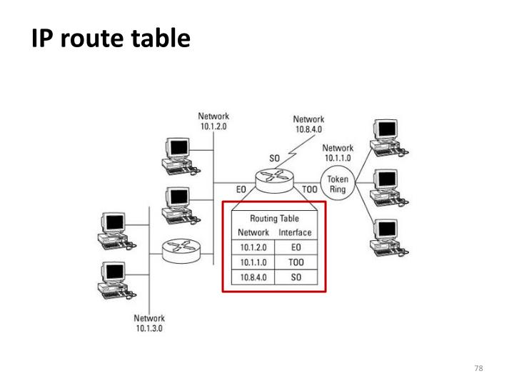 IP route table