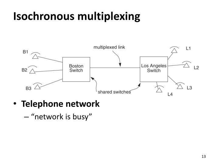 Isochronous multiplexing