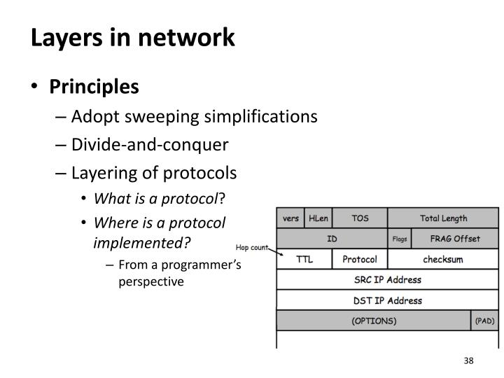 Layers in network