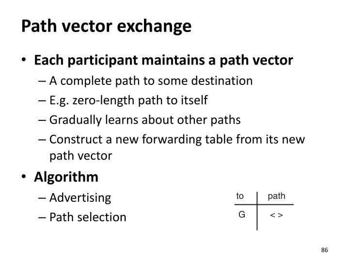 Path vector exchange