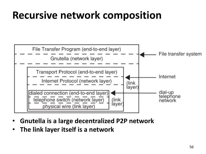 Recursive network composition