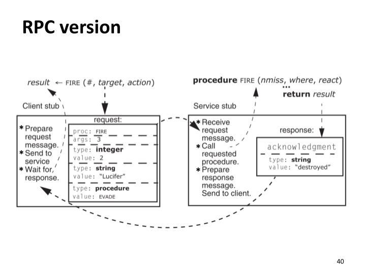 RPC version
