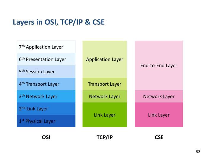 Layers in OSI, TCP/IP & CSE