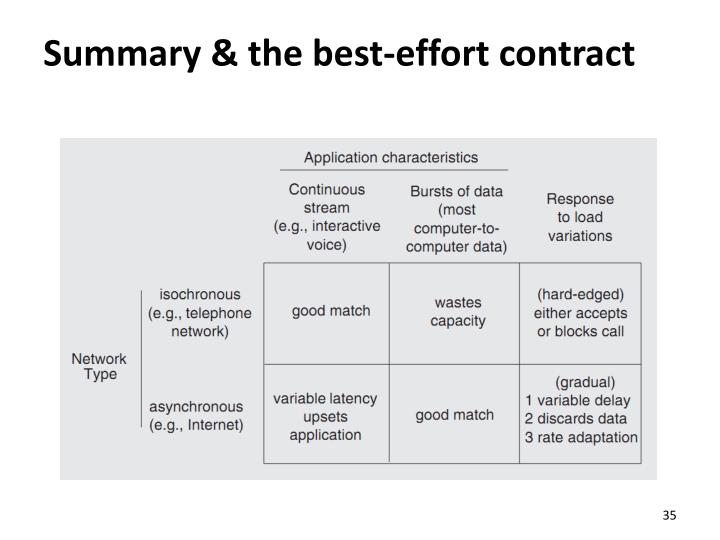 Summary & the best-effort contract
