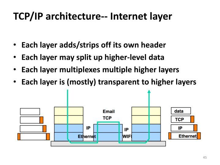 TCP/IP architecture-- Internet layer