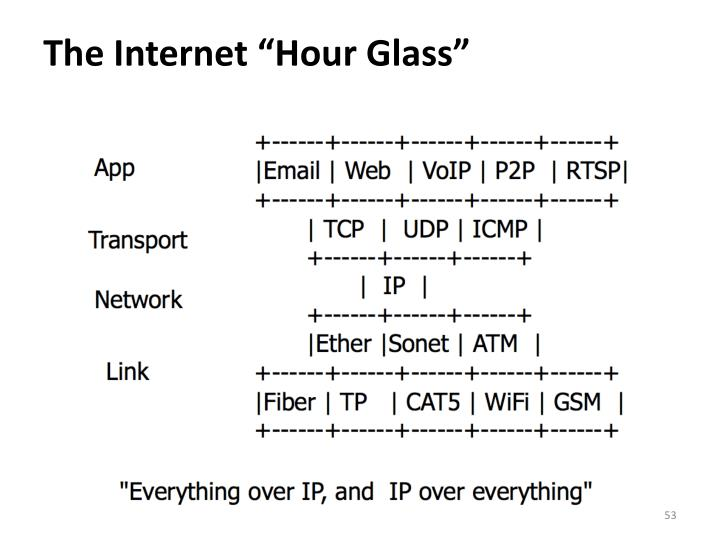 "The Internet ""Hour Glass"""