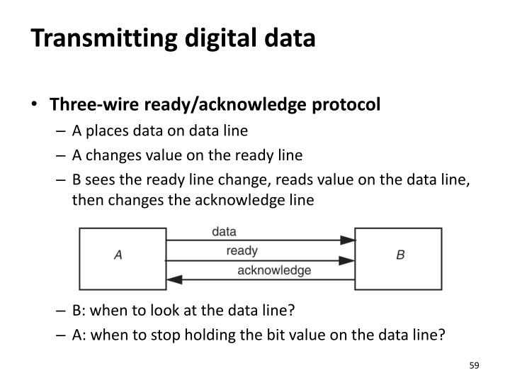 Transmitting digital data