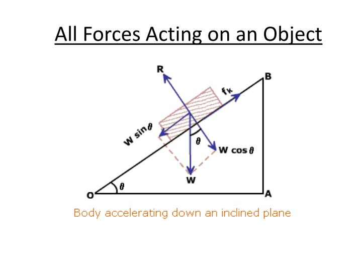 All Forces Acting on an Object