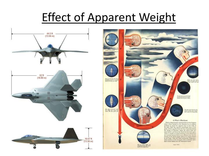 Effect of Apparent Weight