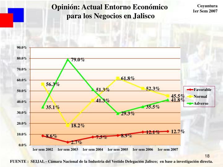 Opinión: Actual Entorno Económico