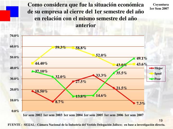Como considera que fue la situación económica de su empresa al cierre del 1er semestre del año en relación con el mismo semestre del año anterior