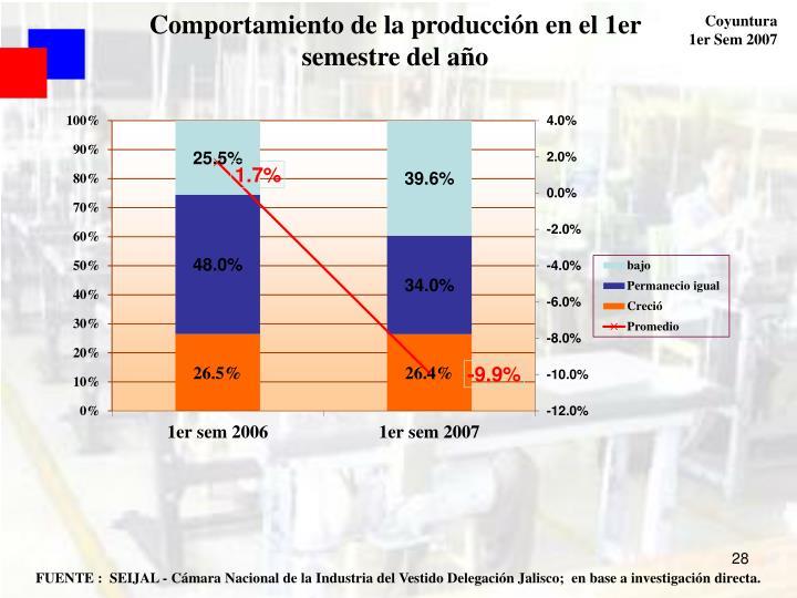 Comportamiento de la producción en el 1er semestre del año