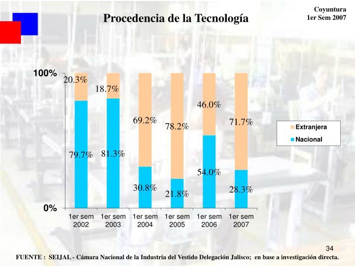 Procedencia de la Tecnología
