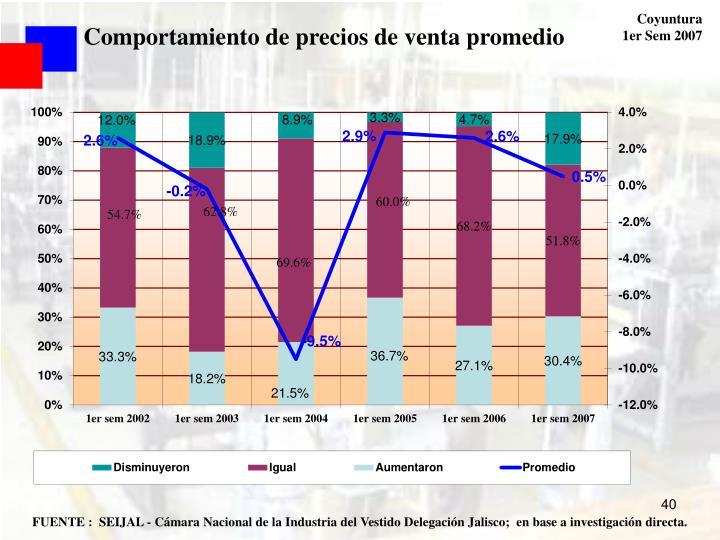 Comportamiento de precios de venta promedio