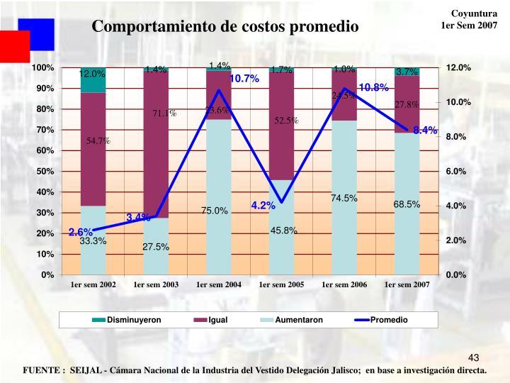 Comportamiento de costos promedio