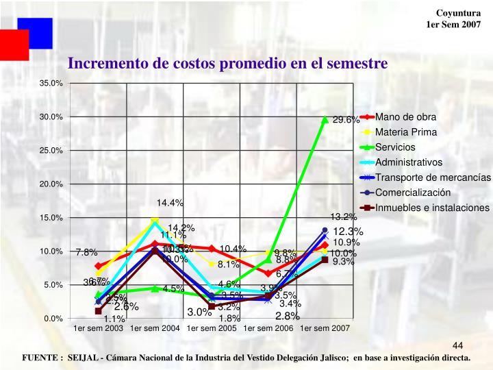 Incremento de costos promedio en el semestre