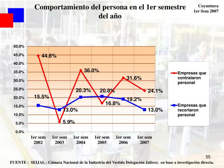 Comportamiento del persona en el 1er semestre del año