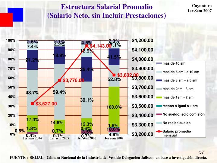 Estructura Salarial Promedio