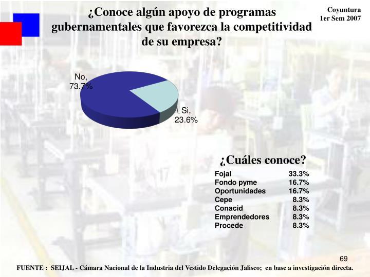 ¿Conoce algún apoyo de programas gubernamentales que favorezca la competitividad de su empresa?