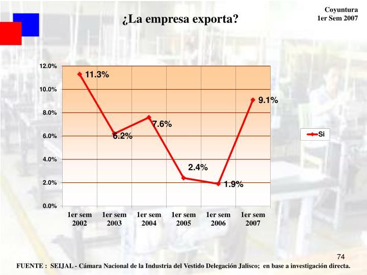 ¿La empresa exporta?