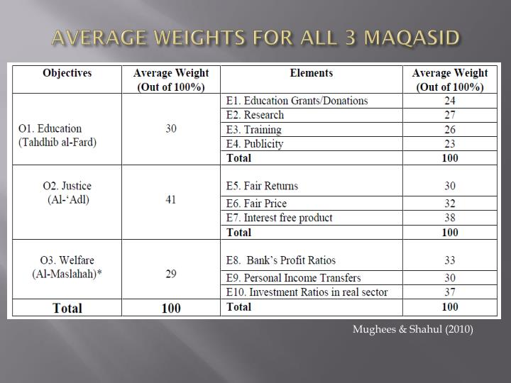 AVERAGE WEIGHTS FOR ALL 3 MAQASID