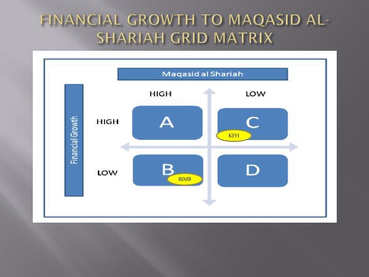 FINANCIAL GROWTH TO MAQASID AL-SHARIAH GRID MATRIX