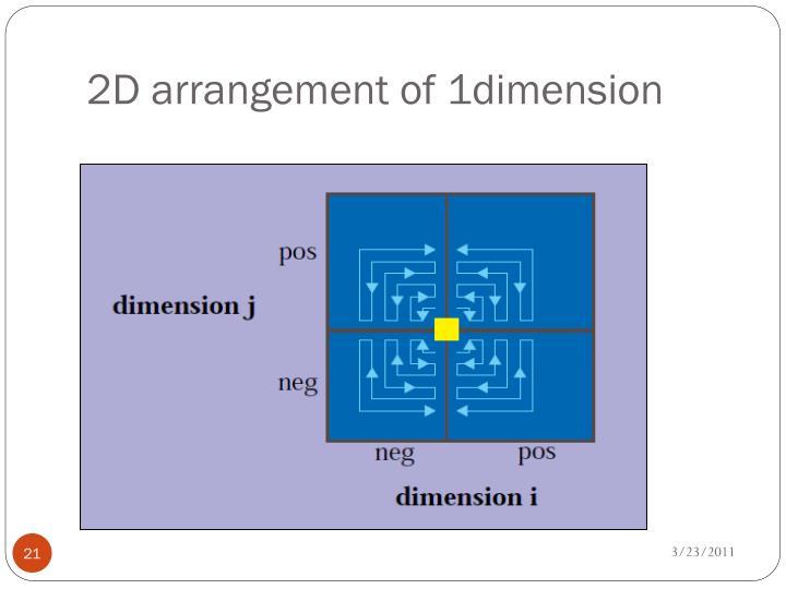 2D arrangement of 1dimension