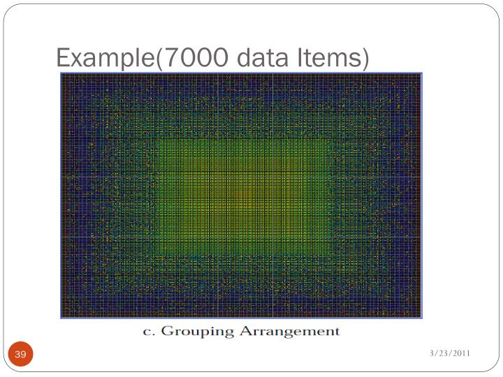 Example(7000 data Items)