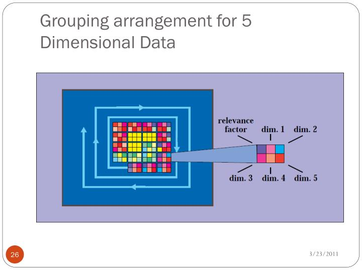 Grouping arrangement for 5 Dimensional Data