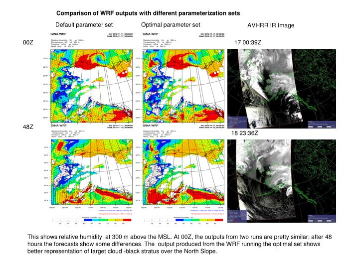 Comparison of WRF outputs with different parameterization sets