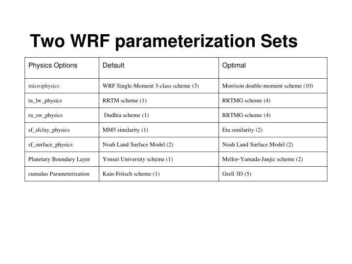 Two WRF parameterization Sets