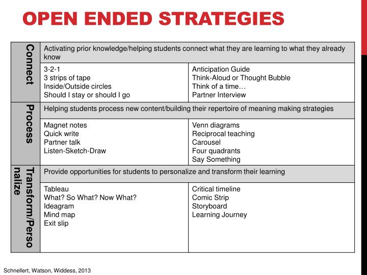 Open Ended Strategies