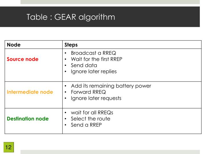 Table : GEAR algorithm