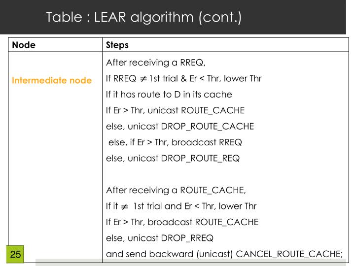 Table : LEAR