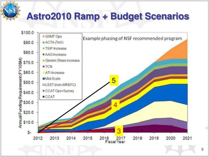 Astro2010 Ramp + Budget Scenarios