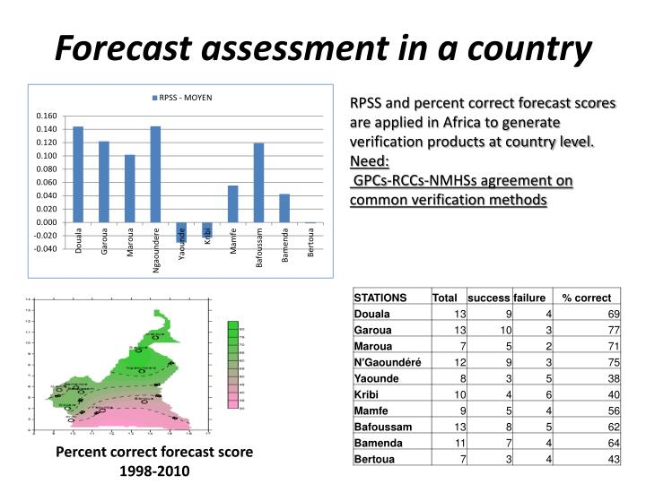 Forecast assessment in a country