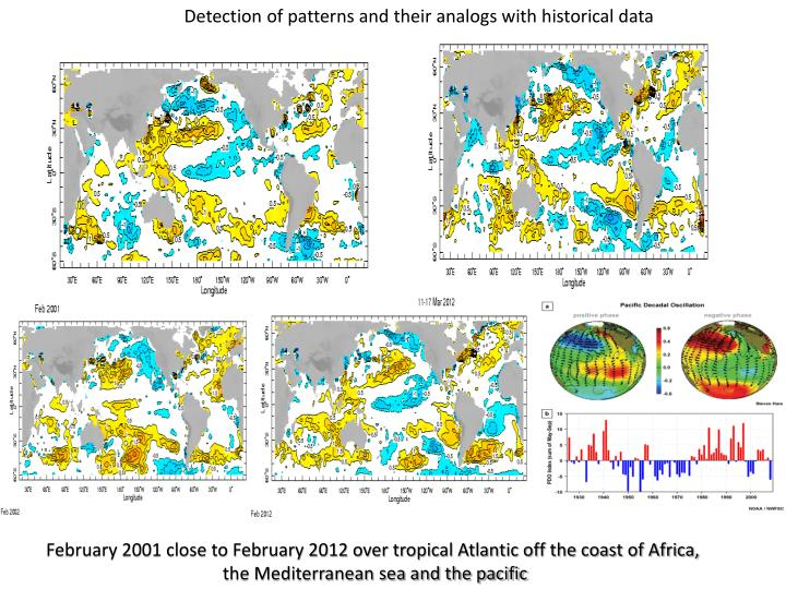 Detection of patterns and their analogs with historical data