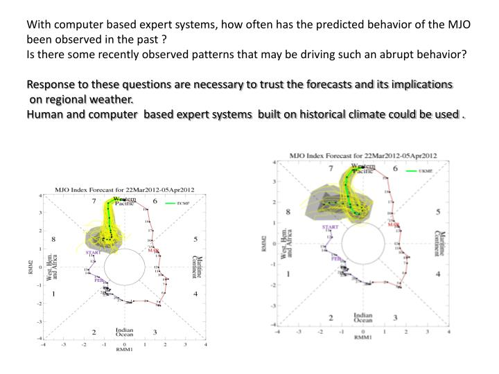 With computer based expert systems, how often has the predicted behavior of the MJO