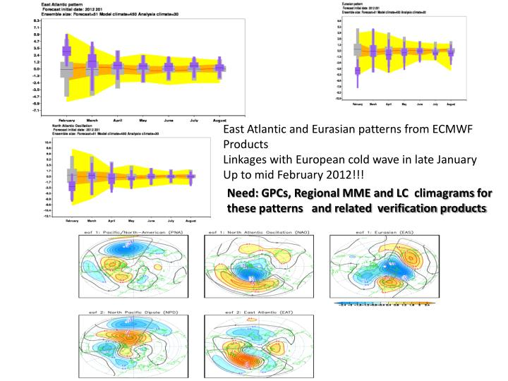 East Atlantic and Eurasian patterns from ECMWF